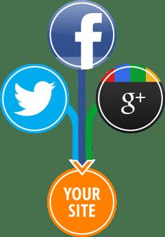 Social Media per aziende
