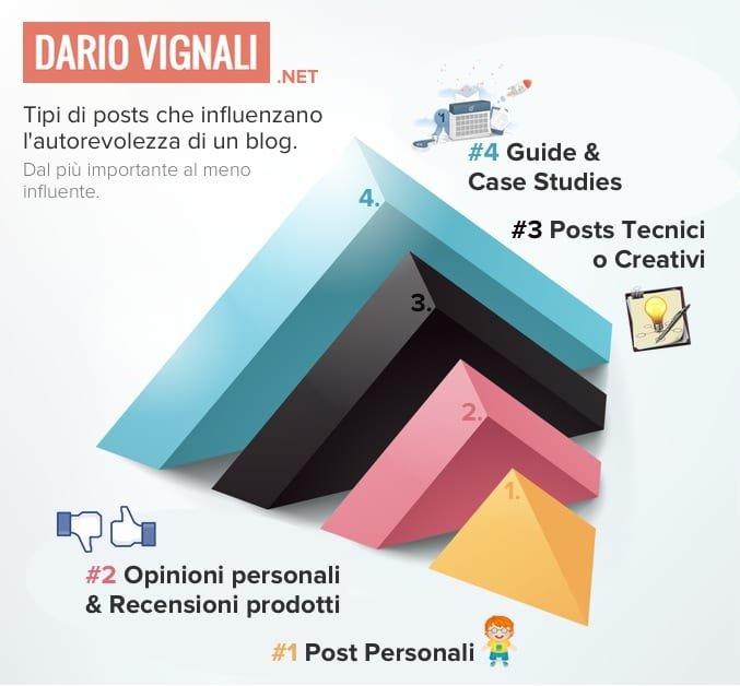 scrivere posts autorevoli per blog di successo
