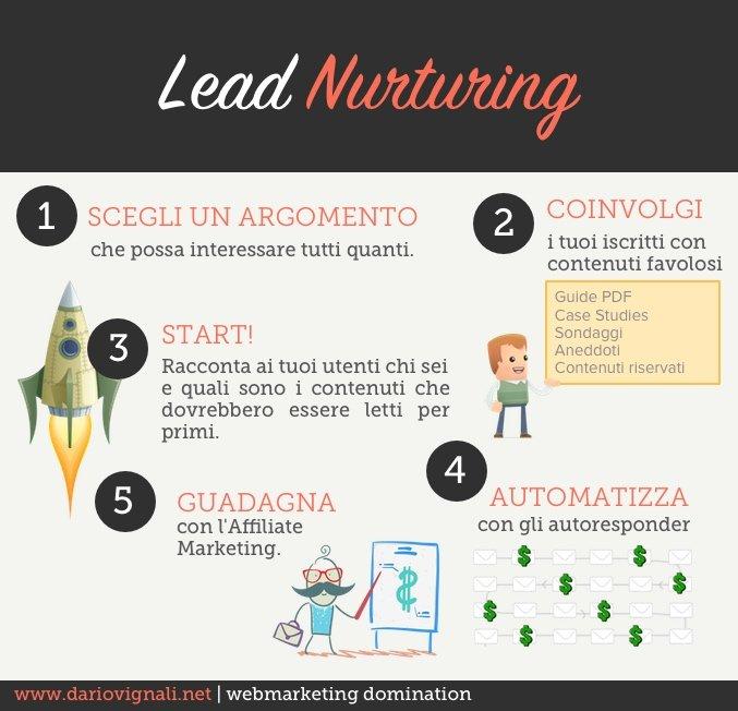 Lead Nurturing per il newsletter marketing