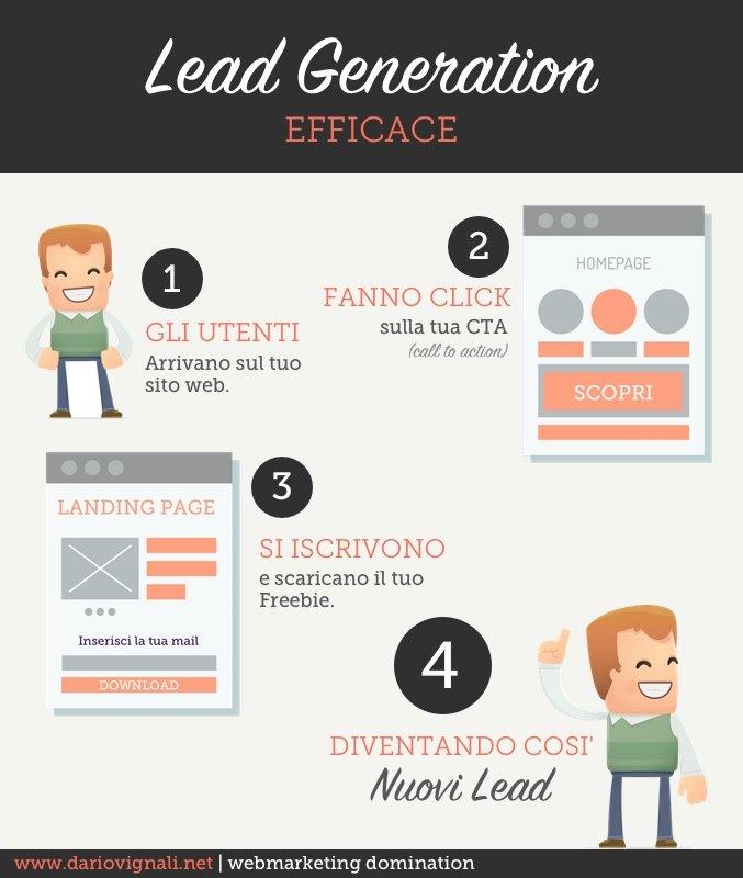 lead generation efficace per la tua strategia di email marketing