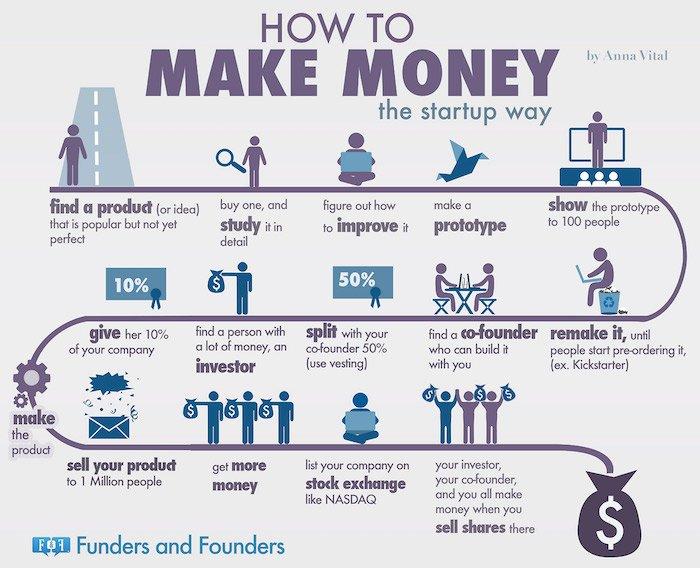 esempio di business plan startup
