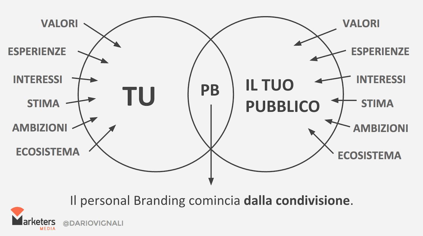 Personal Branding e condivisione