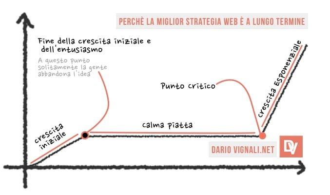 Strategia web di successo