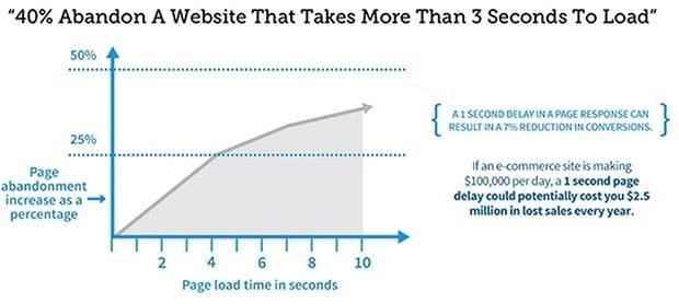 aumentare velocità wordpress e bounce rate