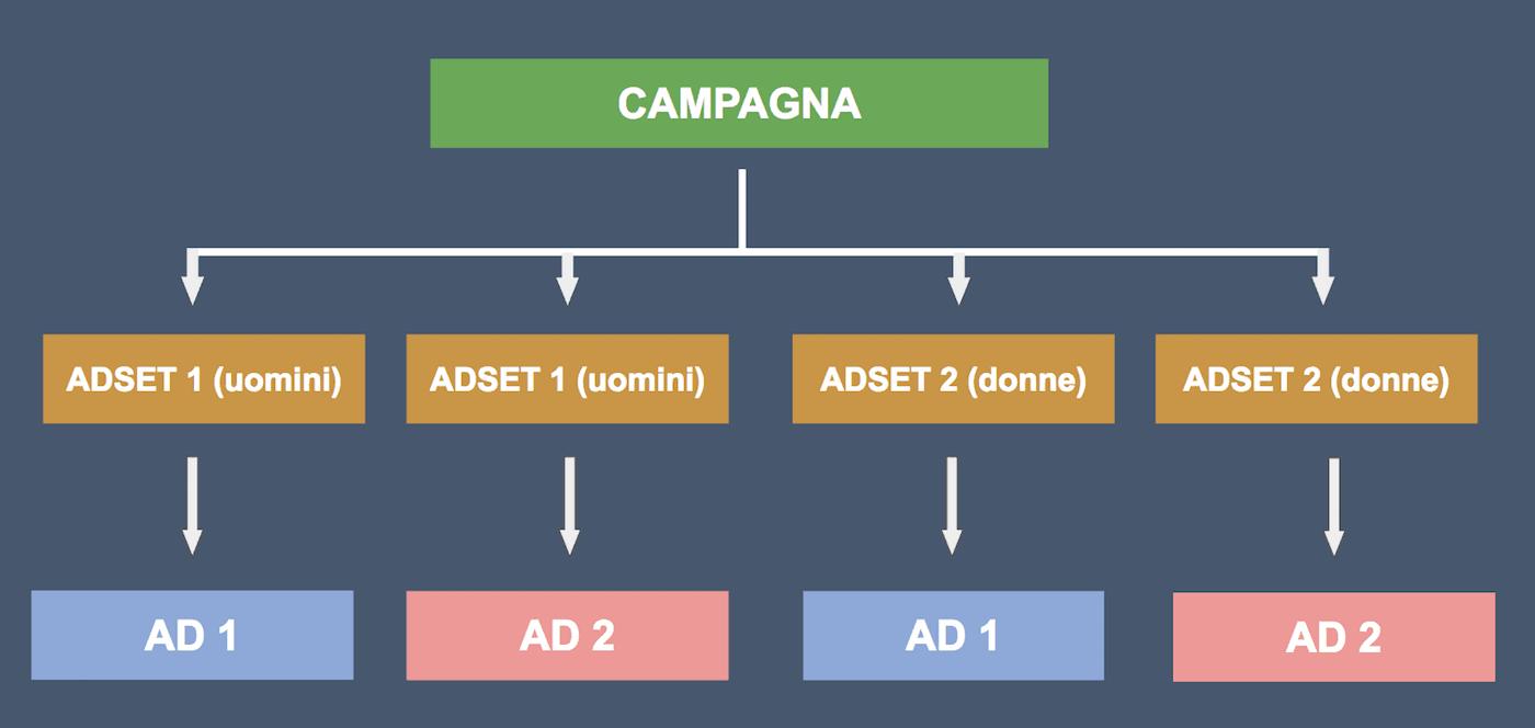 facebook-ads-struttura-campagna